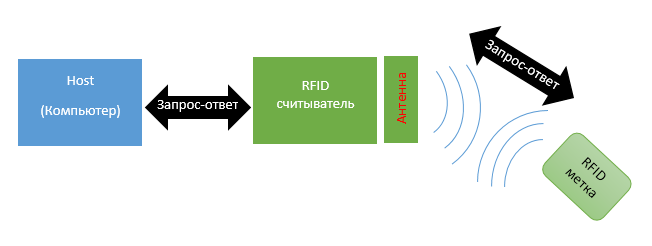 RFID cheme of RFID identification